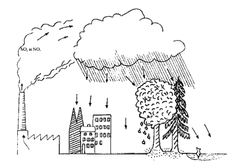 Загрязнение воздуха раскраска